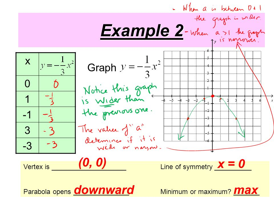Example 2 x Vertex is ____________________Line of symmetry __________ Parabola opens _______________Minimum or maximum.