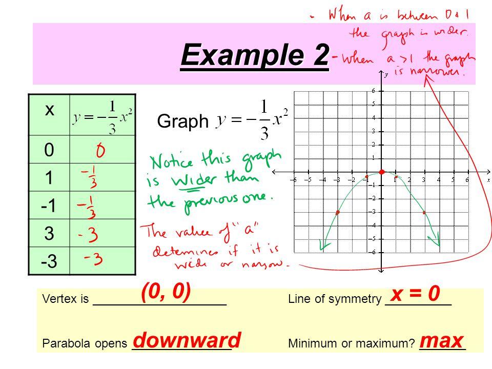 Example 2 x 0 1 3 -3 Vertex is ____________________Line of symmetry __________ Parabola opens _______________Minimum or maximum.