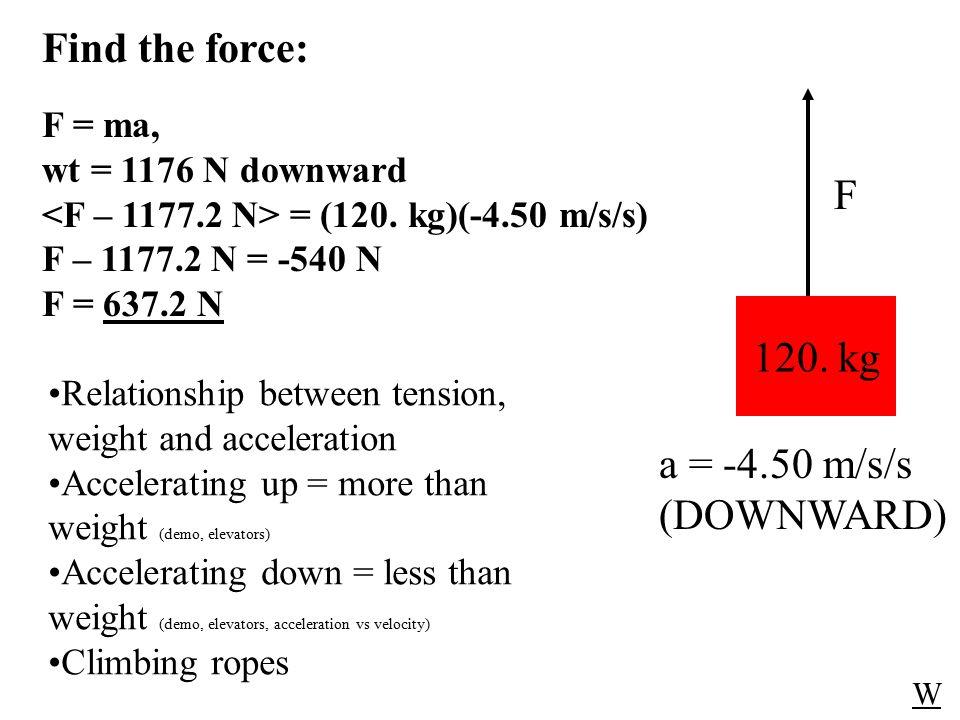 W F F = ma, wt = 1176 N downward = (120.