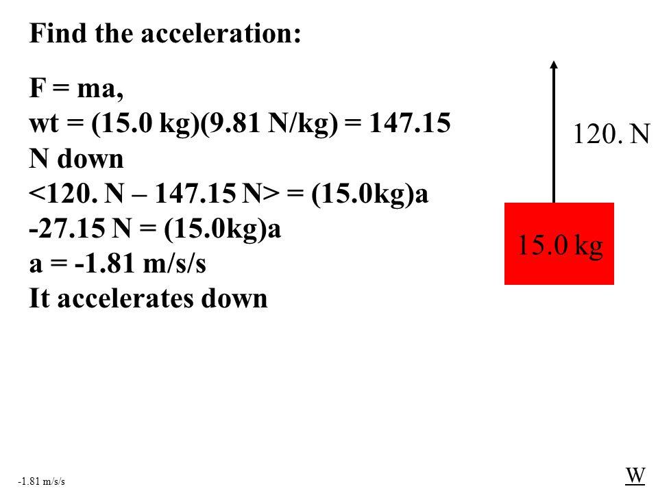 -1.81 m/s/s W 15.0 kg 120. N F = ma, wt = (15.0 kg)(9.81 N/kg) = 147.15 N down = (15.0kg)a -27.15 N = (15.0kg)a a = -1.81 m/s/s It accelerates down Fi