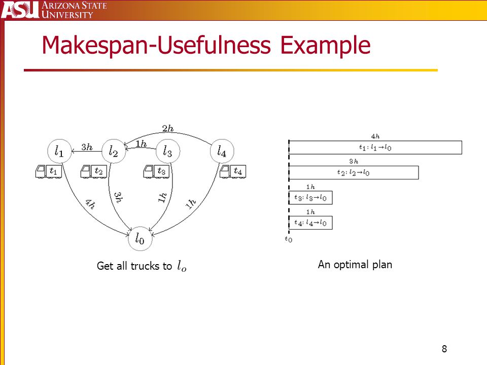 Makespan-Usefulness Example 8 Get all trucks to An optimal plan