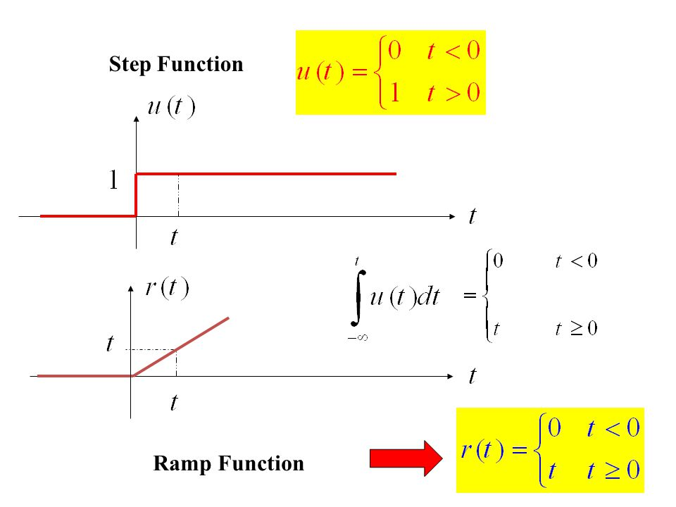 Step Function Ramp Function