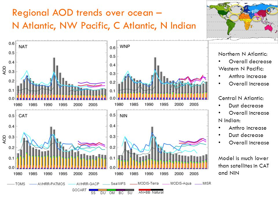 Regional AOD trends over ocean – N Atlantic, NW Pacific, C Atlantic, N Indian SS DU OM BC SU GOCART AVHRR-GACP AVHRR-PATMOS SeaWiFS MODIS-Terra MODIS-Aqua MISR TOMS AN+BB Natural Northern N Atlantic: Overall decrease Western N Pacific: Anthro increase Overall increase Central N Atlantic: Dust decrease Overall increase N Indian: Anthro increase Dust decrease Overall increase Model is much lower than satellites in CAT and NIN