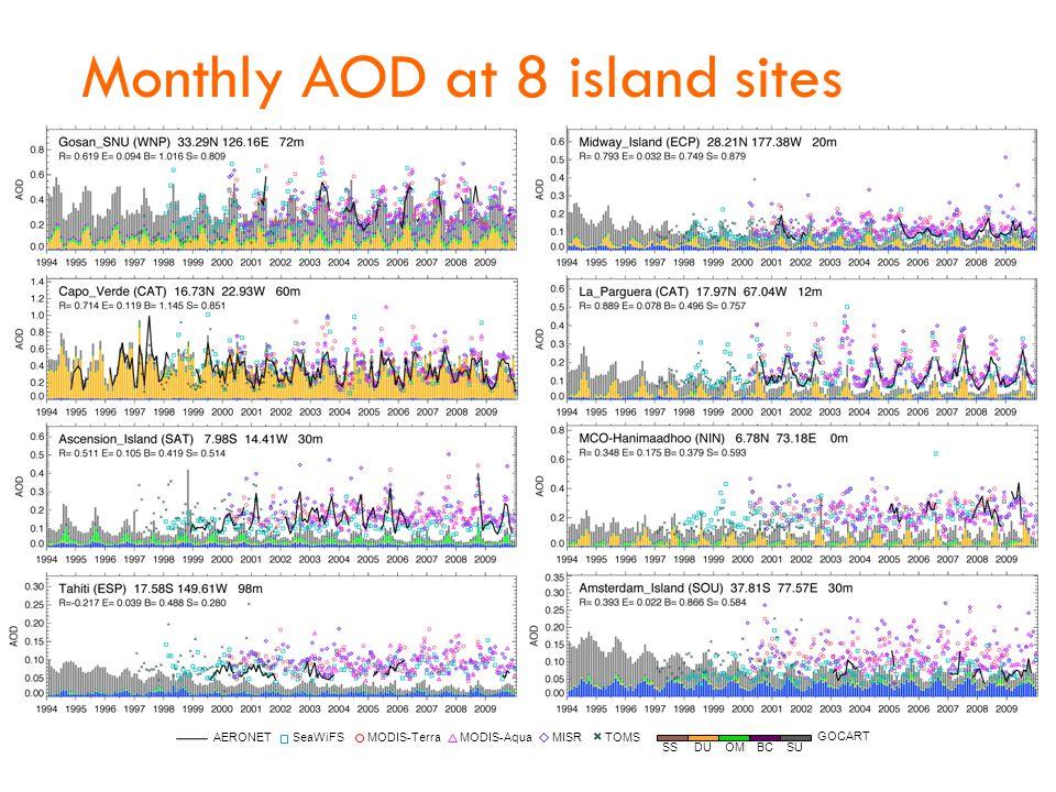 Monthly AOD at 8 island sites SS DU OM BC SU GOCART SeaWiFSMODIS-TerraMODIS-AquaMISR AERONET
