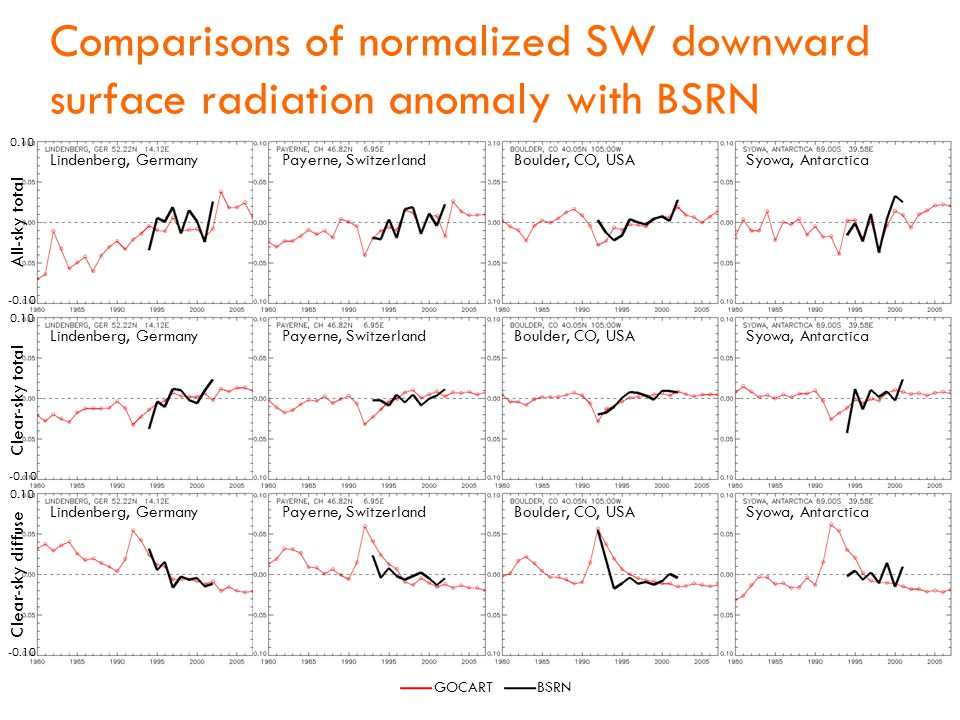 Comparisons of normalized SW downward surface radiation anomaly with BSRN BSRNGOCART All-sky total Payerne, Switzerland Clear-sky total Clear-sky diffuse Lindenberg, GermanyBoulder, CO, USASyowa, Antarctica Payerne, SwitzerlandLindenberg, GermanyBoulder, CO, USASyowa, Antarctica Payerne, SwitzerlandLindenberg, GermanyBoulder, CO, USASyowa, Antarctica 0.10 -0.10 0.10 -0.10 0.10 -0.10