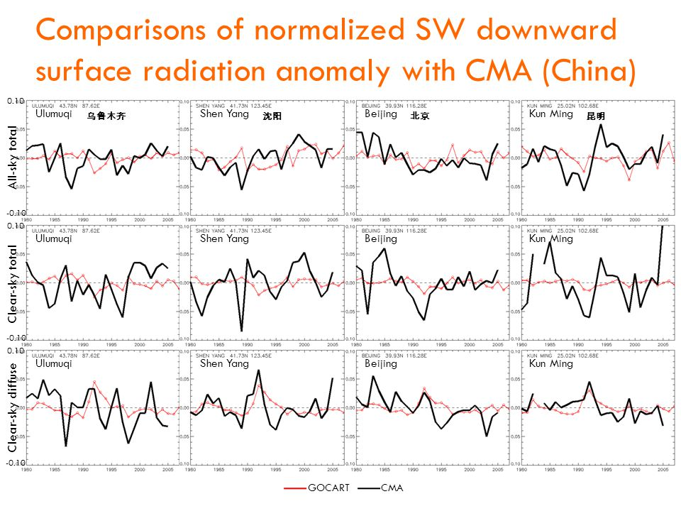 Comparisons of normalized SW downward surface radiation anomaly with CMA (China) CMAGOCART All-sky total Clear-sky total Clear-sky diffuse Shen YangUlumuqiBeijingKun Ming Shen YangUlumuqiBeijingKun Ming Shen YangUlumuqiBeijingKun Ming 0.10 -0.10 0.10 -0.10 0.10 -0.10 乌鲁木齐沈阳北京昆明