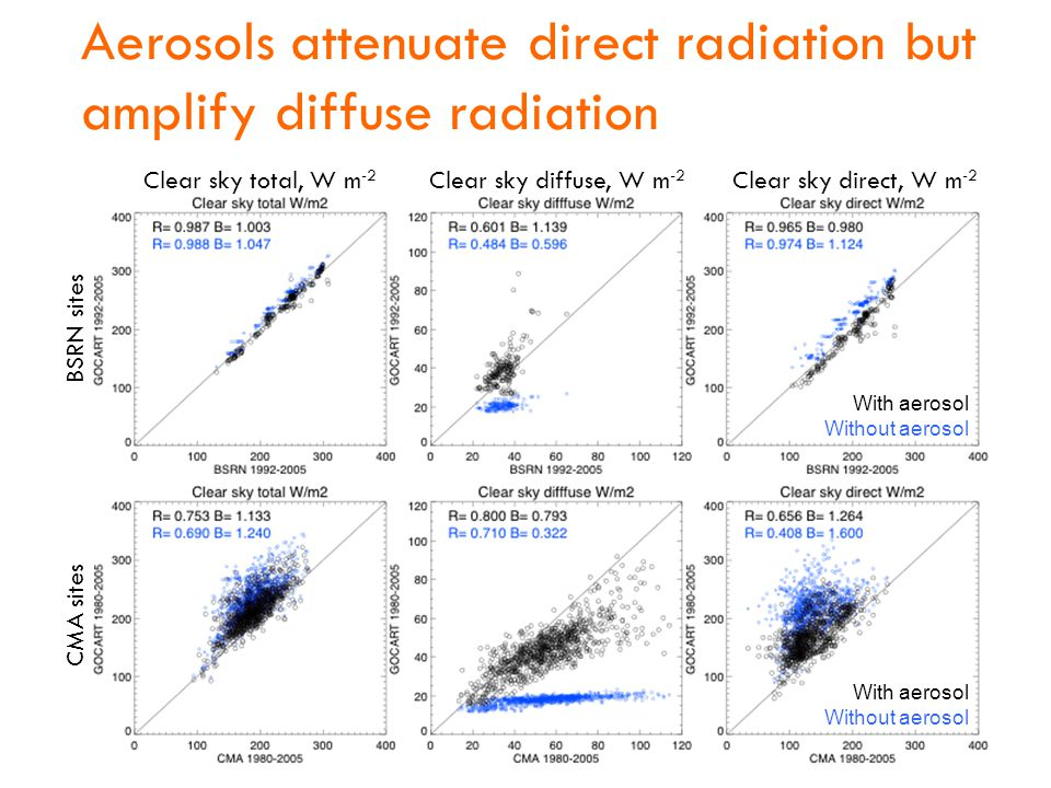 Aerosols attenuate direct radiation but amplify diffuse radiation With aerosol Without aerosol With aerosol Without aerosol BSRN sites CMA sites Clear
