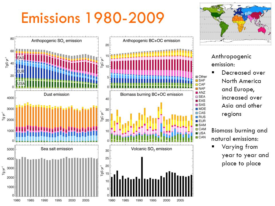 Emissions 1980-2009 USA EUR EAS Anthropogenic emission:  Decreased over North America and Europe, increased over Asia and other regions Biomass burning and natural emissions:  Varying from year to year and place to place