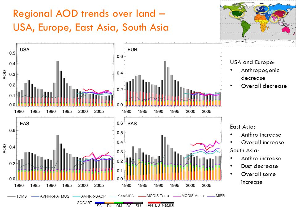 Regional AOD trends over land – USA, Europe, East Asia, South Asia SS DU OM BC SU GOCART AVHRR-GACP AVHRR-PATMOS SeaWiFS MODIS-Terra MODIS-Aqua MISR TOMS AN+BB Natural USA and Europe: Anthropogenic decrease Overall decrease East Asia: Anthro increase Overall increase South Asia: Anthro increase Dust decrease Overall some increase