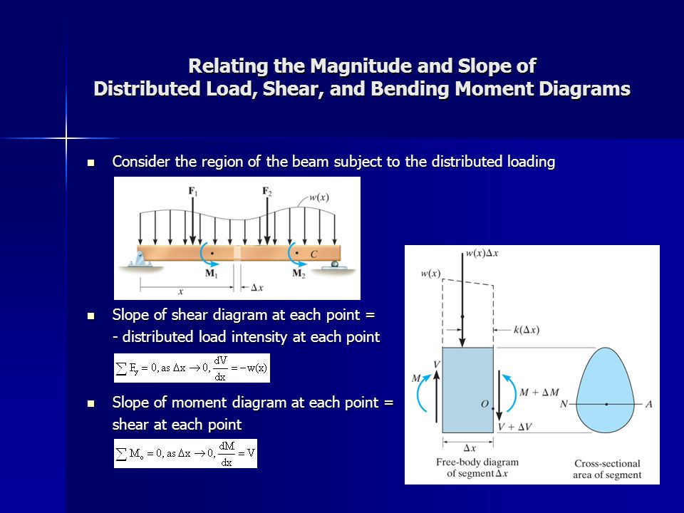 Example Relating the Magnitude and Slope of Distributed Load, Shear, and Bending Moment Diagrams