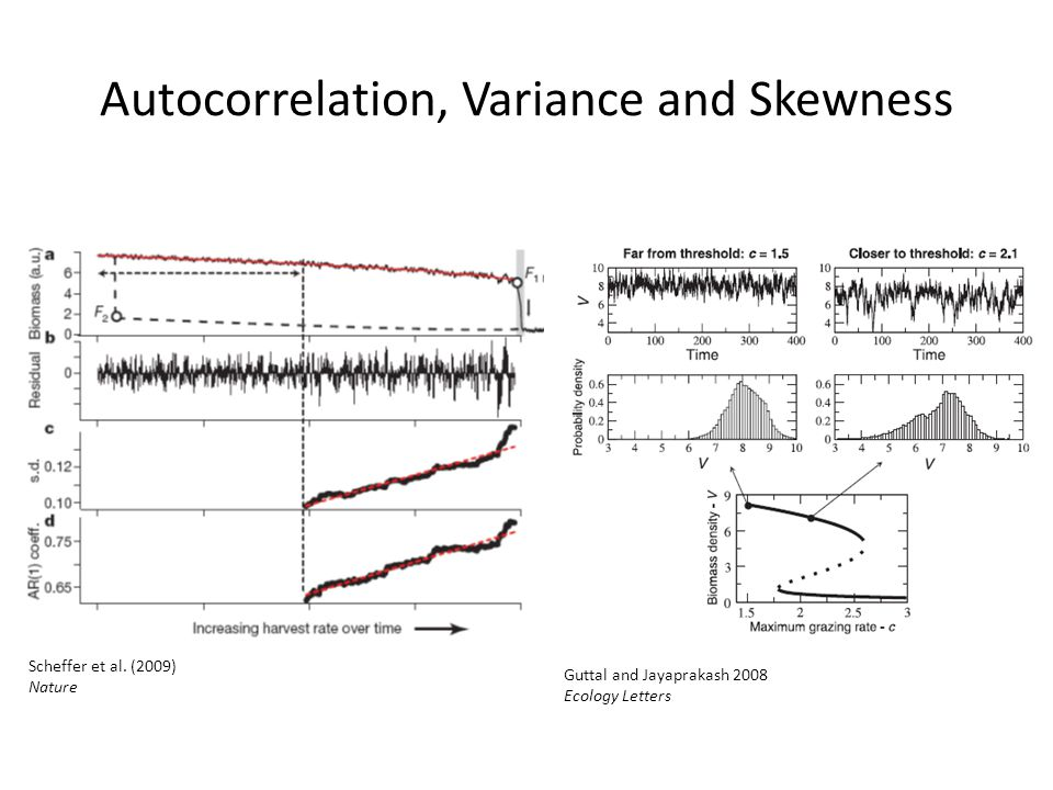 Autocorrelation, Variance and Skewness Guttal and Jayaprakash 2008 Ecology Letters Scheffer et al.