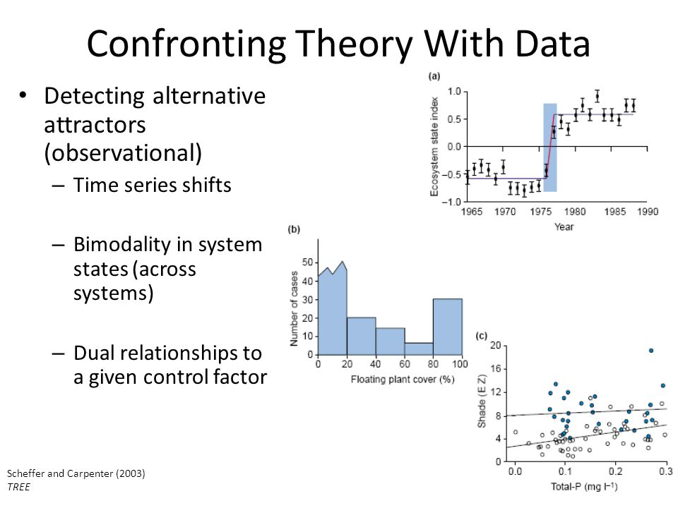 Confronting Theory With Data Detecting alternative attractors (observational) – Time series shifts – Bimodality in system states (across systems) – Dual relationships to a given control factor Scheffer and Carpenter (2003) TREE