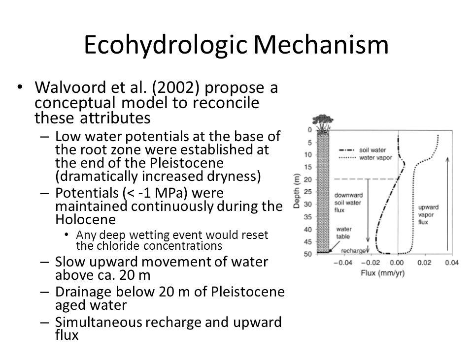 Ecohydrologic Mechanism Walvoord et al.