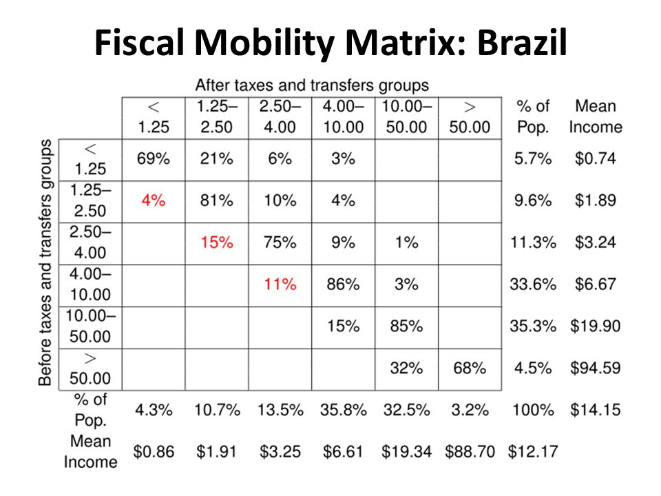 Fiscal Mobility Matrix: Brazil
