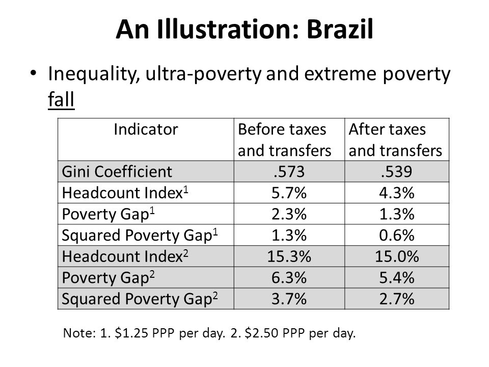 An Illustration: Brazil Inequality, ultra-poverty and extreme poverty fall IndicatorBefore taxes and transfers After taxes and transfers Gini Coefficient.573.539 Headcount Index 1 5.7%4.3% Poverty Gap 1 2.3%1.3% Squared Poverty Gap 1 1.3%0.6% Headcount Index 2 15.3%15.0% Poverty Gap 2 6.3%5.4% Squared Poverty Gap 2 3.7%2.7% Note: 1.