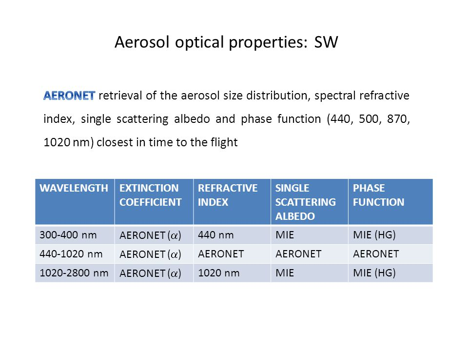 Aerosol optical properties: SW WAVELENGTHEXTINCTION COEFFICIENT REFRACTIVE INDEX SINGLE SCATTERING ALBEDO PHASE FUNCTION 300-400 nm AERONET (  ) 440 nmMIEMIE (HG) 440-1020 nm AERONET (  ) AERONET 1020-2800 nm AERONET (  ) 1020 nmMIEMIE (HG)