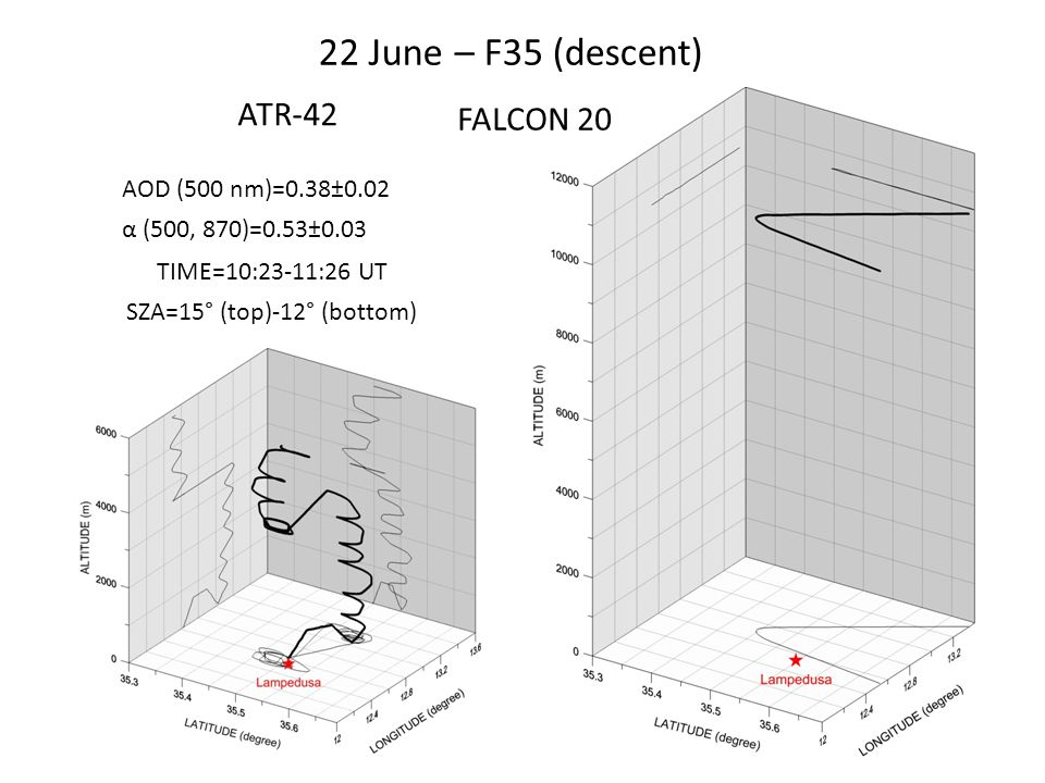 22 June – F35 (descent) AOD (500 nm)=0.38±0.02 α (500, 870)=0.53±0.03 SZA=15° (top)-12° (bottom) TIME=10:23-11:26 UT ATR-42 FALCON 20