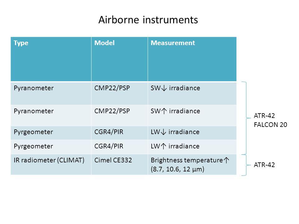 Airborne instruments TypeModelMeasurement PyranometerCMP22/PSPSW↓ irradiance PyranometerCMP22/PSPSW↑ irradiance PyrgeometerCGR4/PIRLW↓ irradiance Pyrg