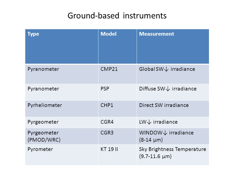 Ground-based instruments TypeModelMeasurement PyranometerCMP21Global SW↓ irradiance PyranometerPSPDiffuse SW↓ irradiance PyrheliometerCHP1Direct SW irradiance PyrgeometerCGR4LW↓ irradiance Pyrgeometer (PMOD/WRC) CGR3WINDOW↓ irradiance (8-14 µm) PyrometerKT 19 IISky Brightness Temperature (9.7-11.6 µm)