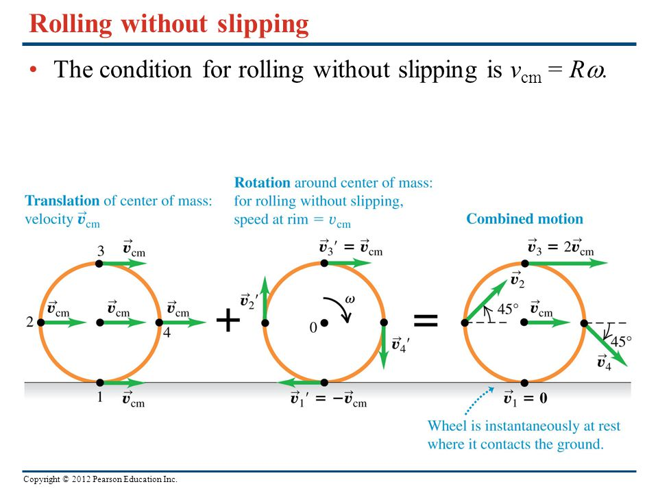 Copyright © 2012 Pearson Education Inc. Rolling without slipping The condition for rolling without slipping is v cm = R .