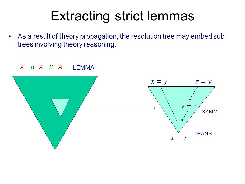 Extracting strict lemmas As a result of theory propagation, the resolution tree may embed sub- trees involving theory reasoning.