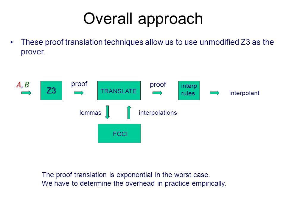 Overall approach These proof translation techniques allow us to use unmodified Z3 as the prover.