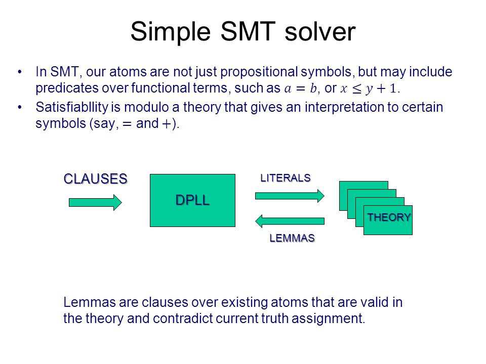 Simple SMT and interpolation Leaves of resolution tree now include strict theory lemmas.
