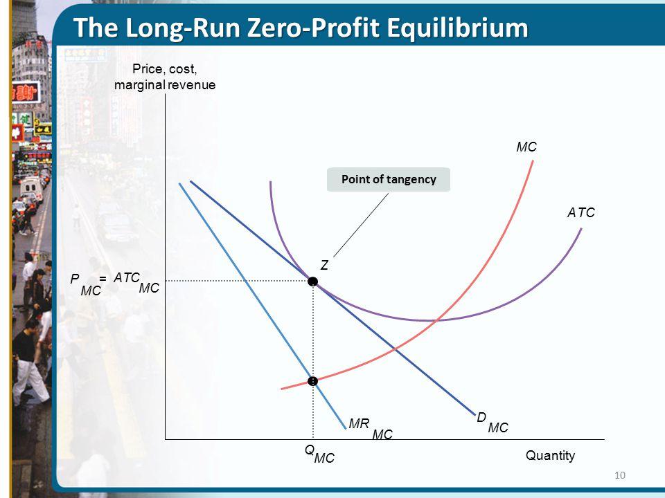 MR MC D ATC Z Q P = AT C Point of tangency Price, cost, marginal revenue Quantity The Long-Run Zero-Profit Equilibrium 10