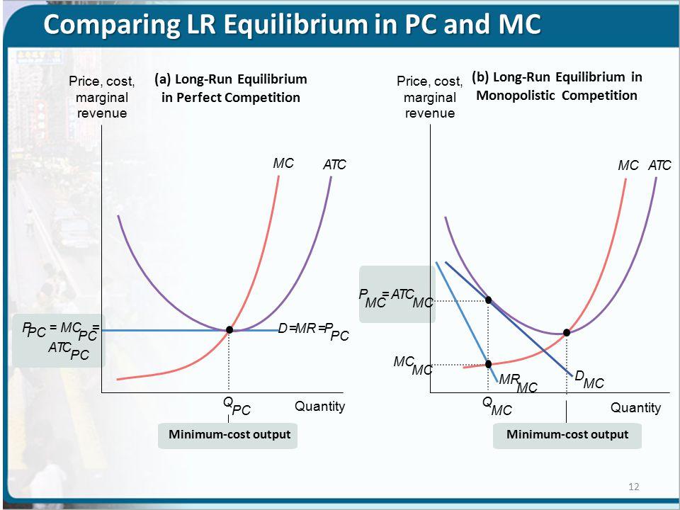 Comparing LR Equilibrium in PC and MC MC ATC (b) Long-Run Equilibrium in Monopolistic Competition MC ATC P =ATC Q PC Q MC D MR MC P PC = MC PC = ATC D =MR =P PC (a) Long-Run Equilibrium in Perfect Competition Price, cost, marginal revenue Minimum-cost output Quantity 12