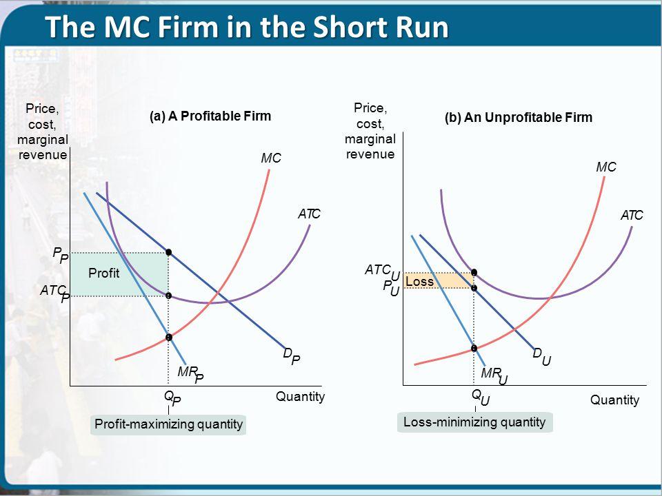 D P Profit Loss MR P ATC (a) A Profitable Firm (b) An Unprofitable Firm Q P P P Quantity ATC P D U MR U MC ATC Q U P U Quantity ATC U Profit-maximizing quantity Loss-minimizing quantity MC Price, cost, marginal revenue The MC Firm in the Short Run
