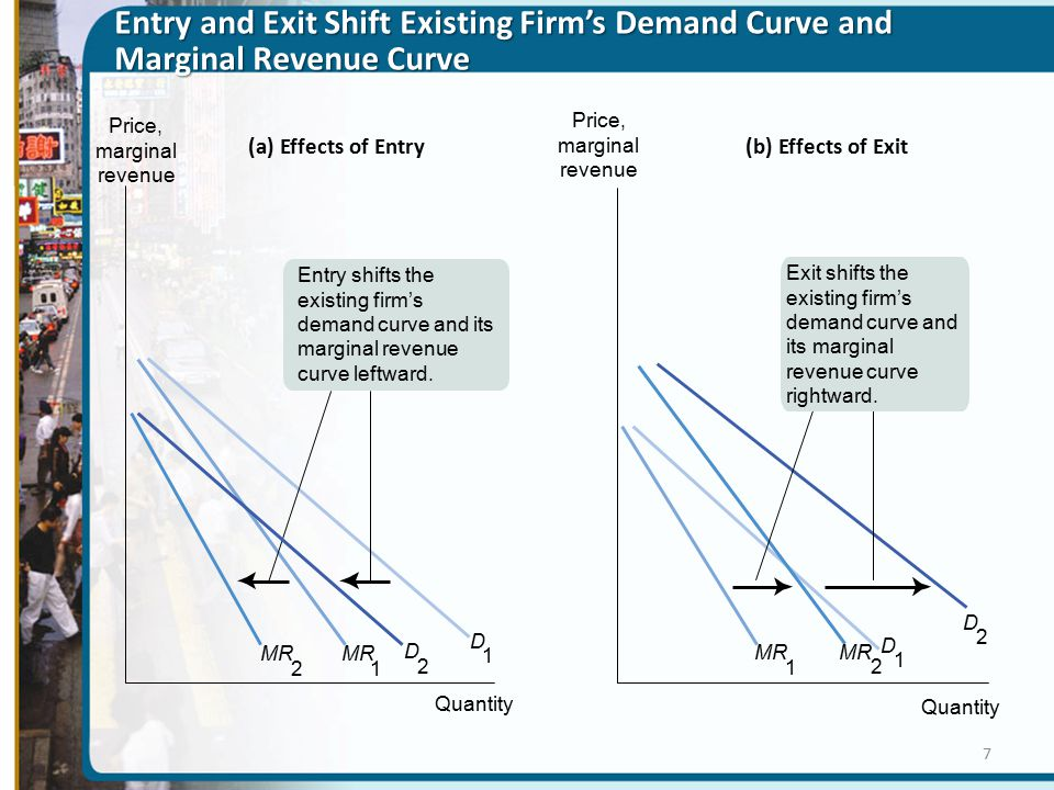 Entry and Exit Shift Existing Firm's Demand Curve and Marginal Revenue Curve (a) Effects of Entry(b) Effects of Exit Exit shifts the existing firm's demand curve and its marginal revenue curve rightward.