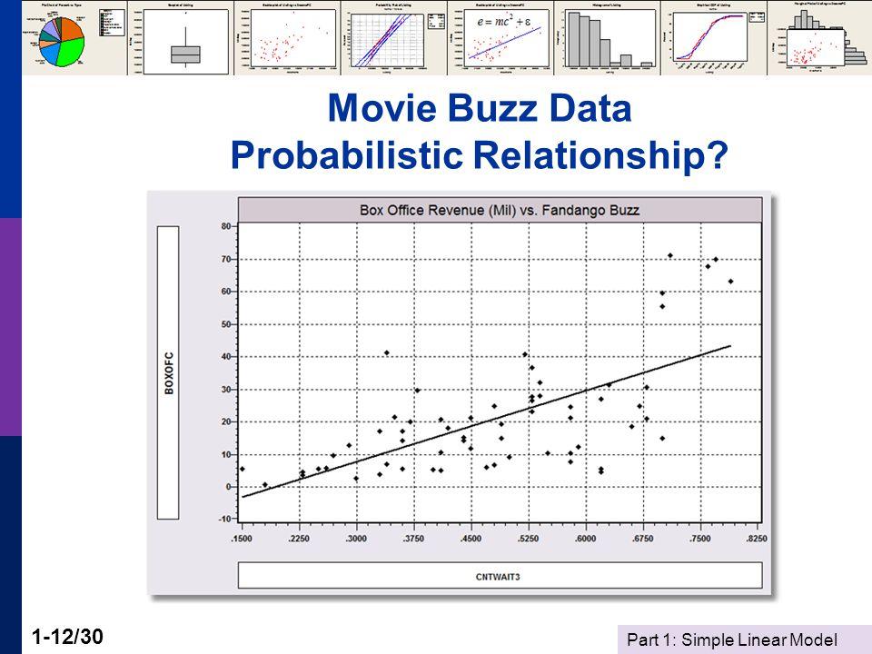 Part 1: Simple Linear Model 1-12/30 Movie Buzz Data Probabilistic Relationship?