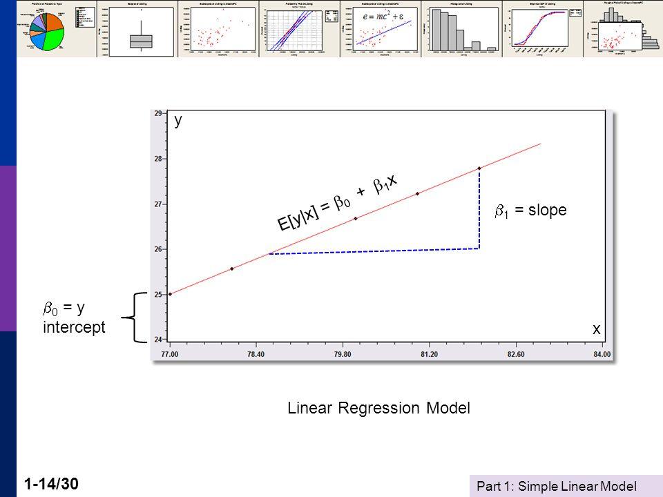Part 1: Simple Linear Model 1-14/30  0 = y intercept  1 = slope E[y|x] =  0 +  1 x y x Linear Regression Model