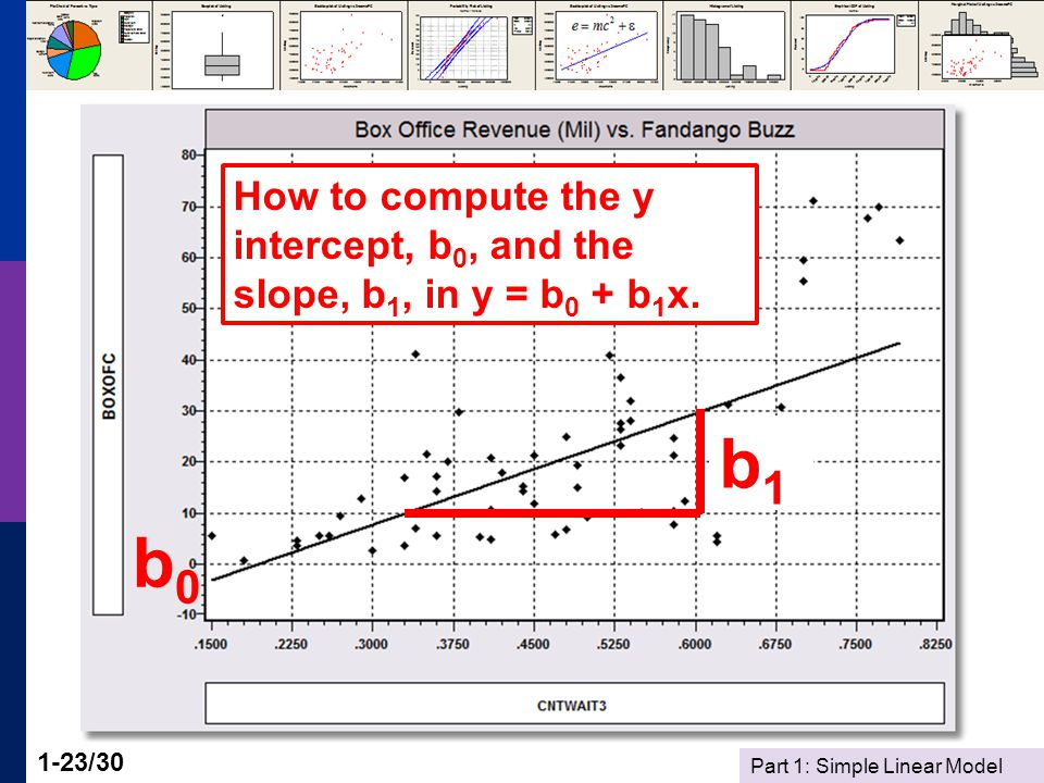 Part 1: Simple Linear Model 1-23/30 b0b0 b1b1 How to compute the y intercept, b 0, and the slope, b 1, in y = b 0 + b 1 x.