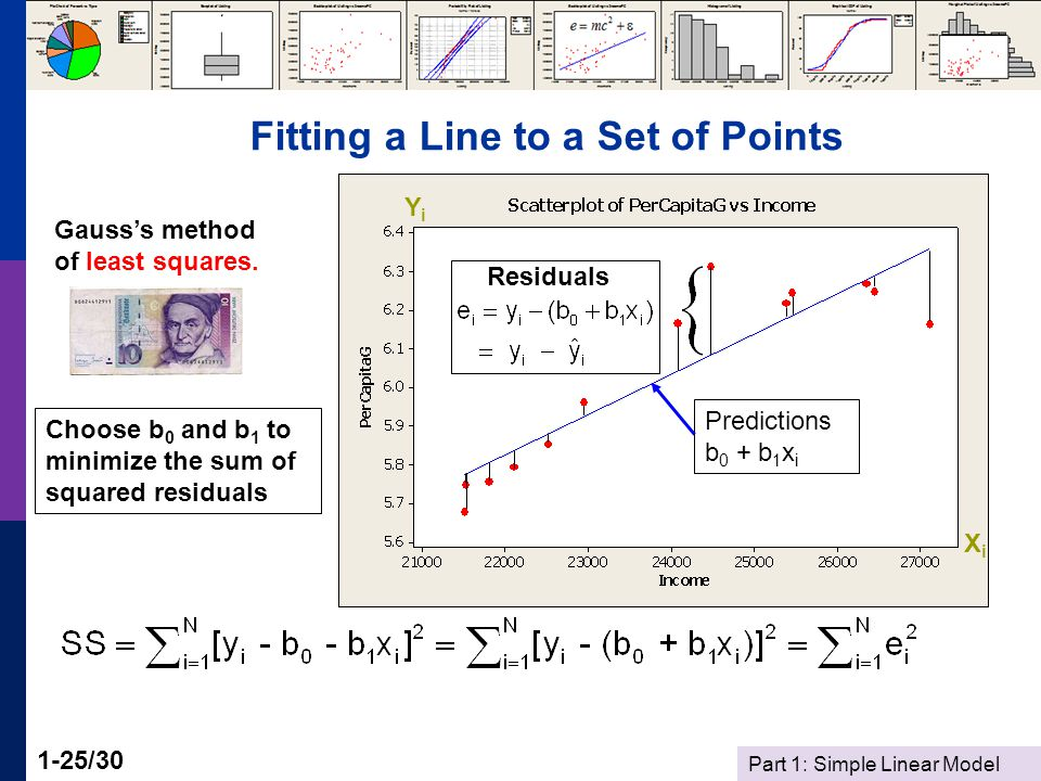 Part 1: Simple Linear Model 1-25/30 Fitting a Line to a Set of Points Choose b 0 and b 1 to minimize the sum of squared residuals Gauss's method of least squares.