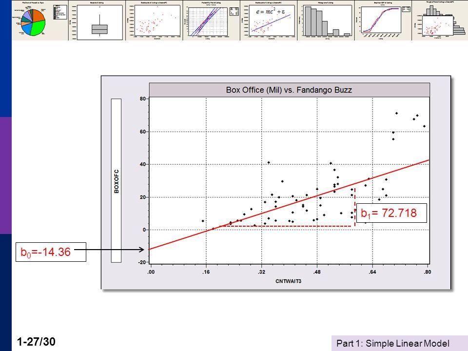 Part 1: Simple Linear Model 1-27/30 b 0 =-14.36 b 1 = 72.718