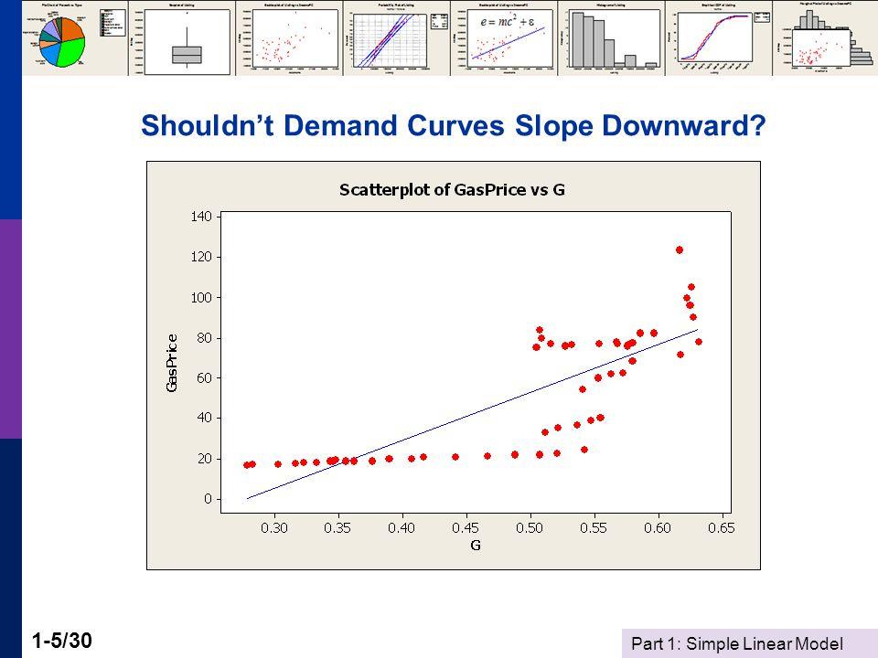 Part 1: Simple Linear Model 1-5/30 Shouldn't Demand Curves Slope Downward?