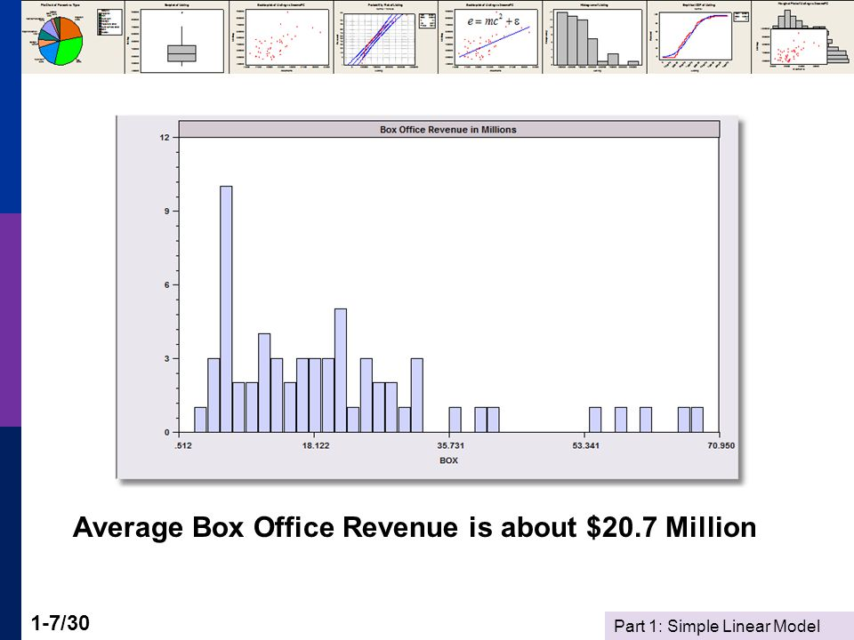 Part 1: Simple Linear Model 1-7/30 Average Box Office Revenue is about $20.7 Million