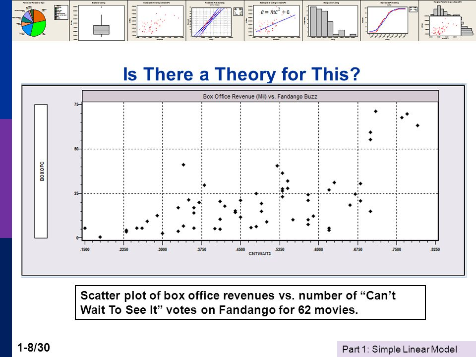 """Part 1: Simple Linear Model 1-8/30 Is There a Theory for This? Scatter plot of box office revenues vs. number of """"Can't Wait To See It"""" votes on Fanda"""