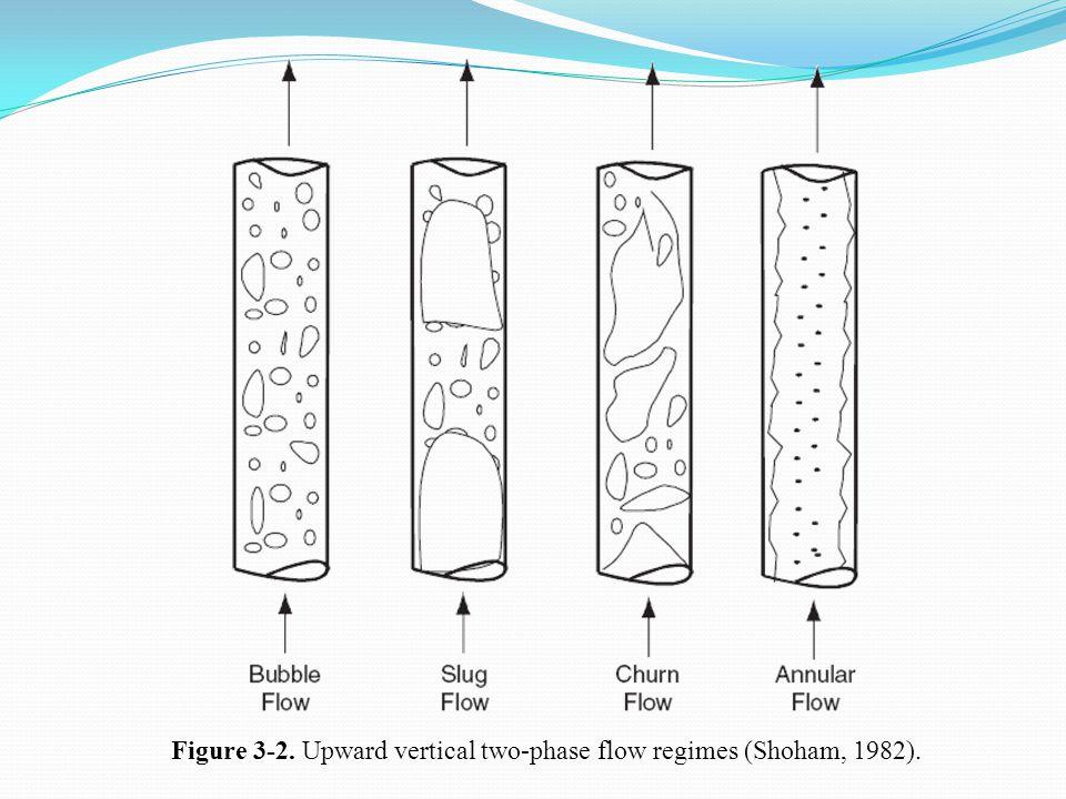 Figure 3-2. Upward vertical two-phase flow regimes (Shoham, 1982).