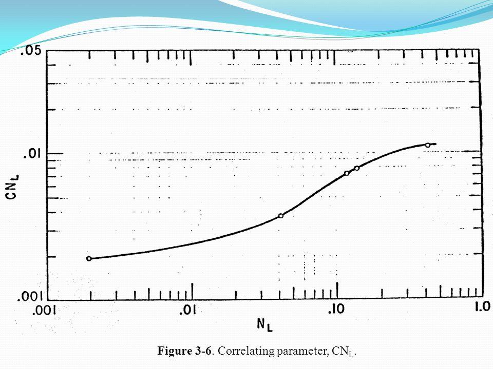 Figure 3-6. Correlating parameter, CN L.