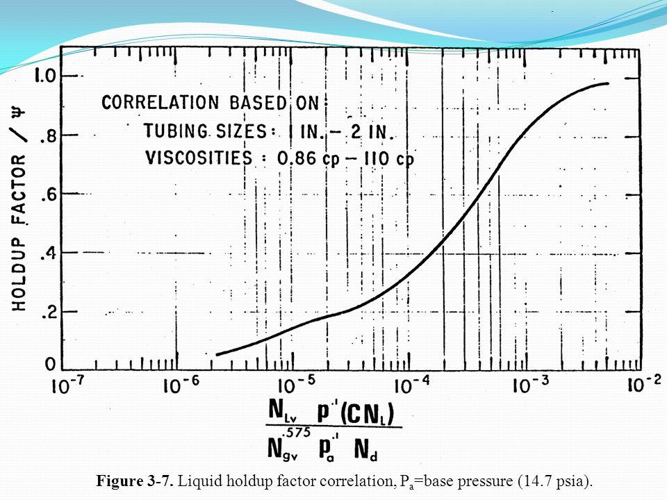 Figure 3-7. Liquid holdup factor correlation, P a =base pressure (14.7 psia).