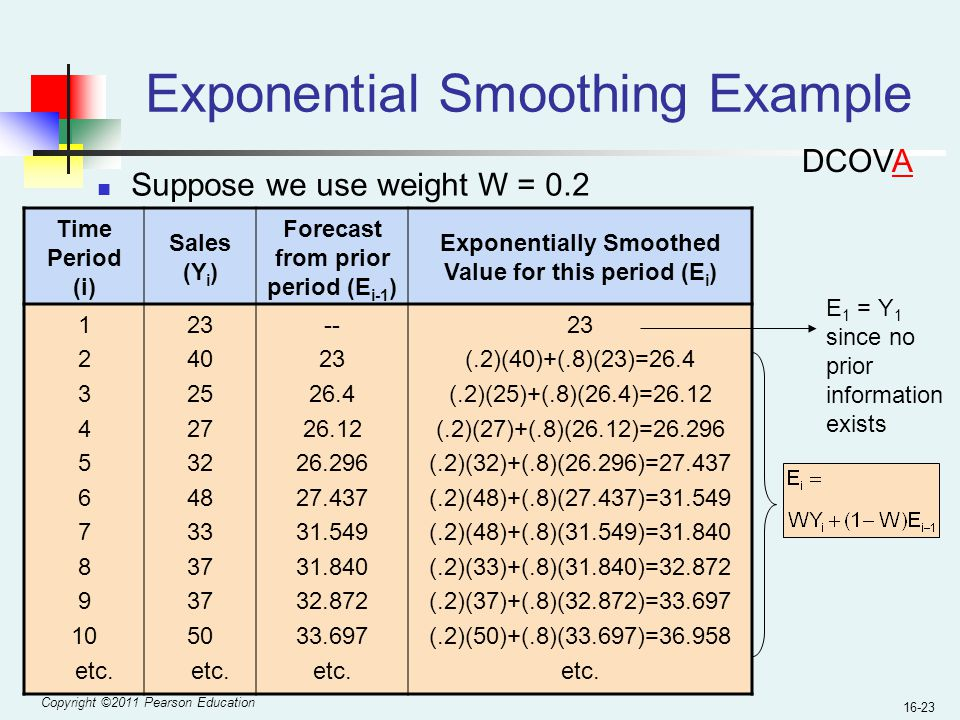 Copyright ©2011 Pearson Education 16-23 Exponential Smoothing Example Suppose we use weight W = 0.2 Time Period (i) Sales (Y i ) Forecast from prior p
