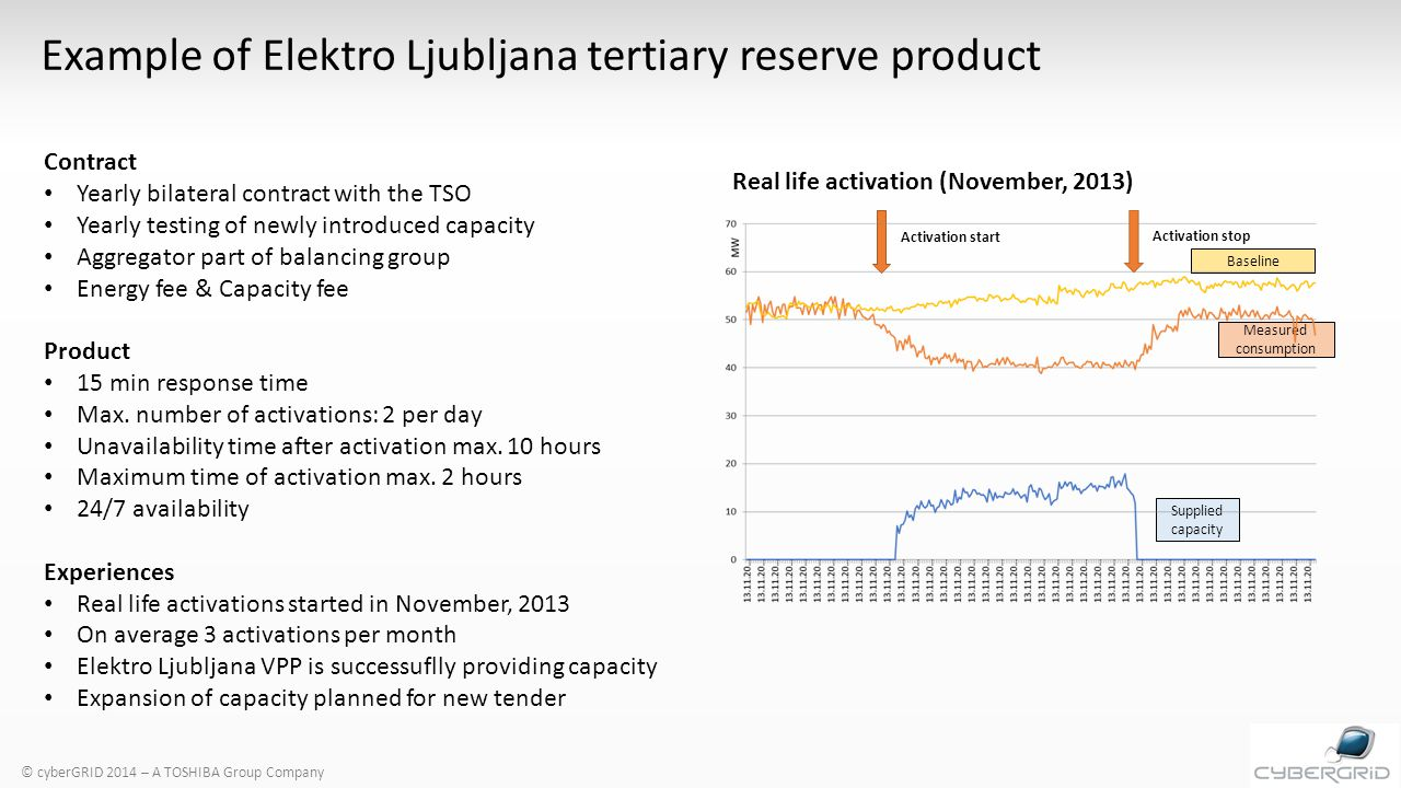 Baseline Measured consumption Supplied capacity Activation start Activation stop © cyberGRID 2014 – A TOSHIBA Group Company Example of Elektro Ljubljana tertiary reserve product Contract Yearly bilateral contract with the TSO Yearly testing of newly introduced capacity Aggregator part of balancing group Energy fee & Capacity fee Product 15 min response time Max.