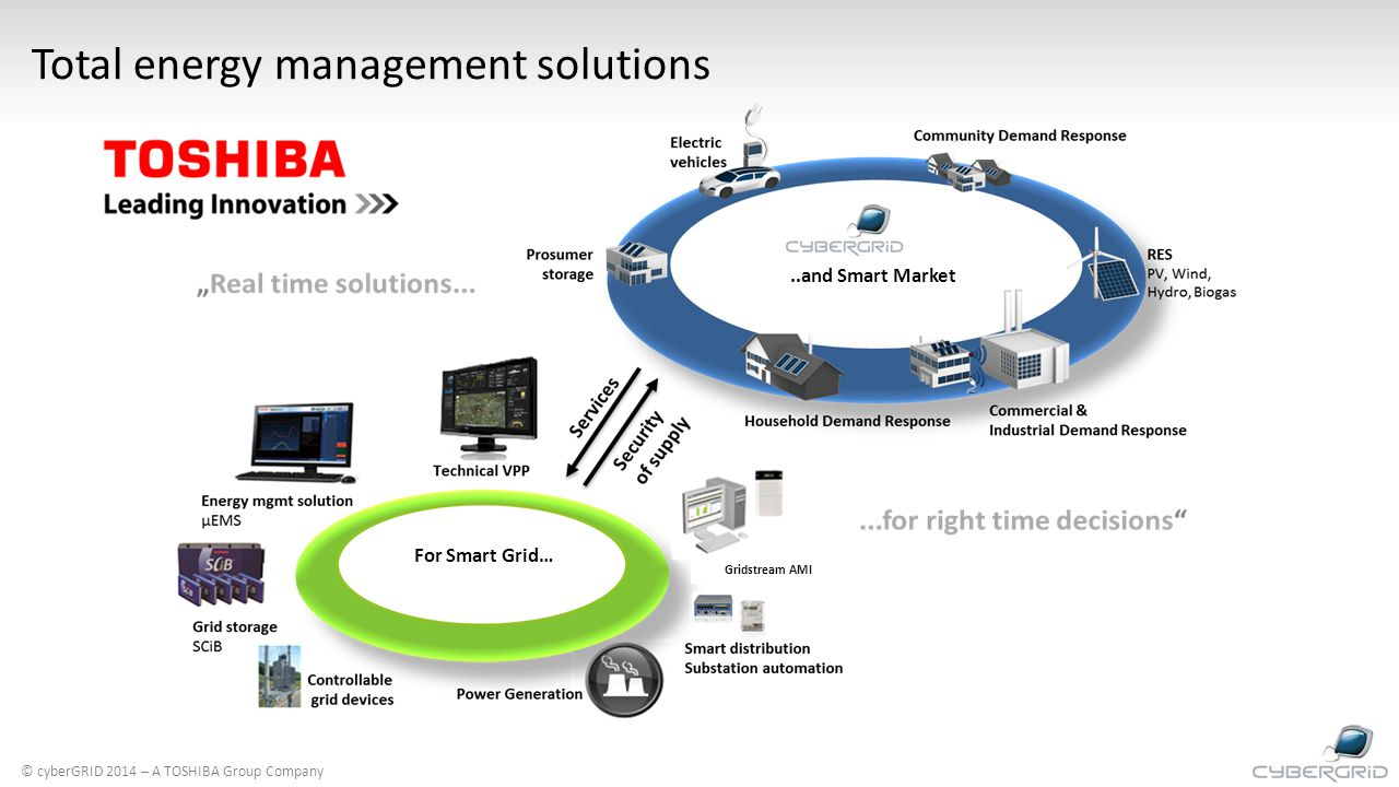 Total energy management solutions Gridstream AMI..and Smart Market For Smart Grid… © cyberGRID 2014 – A TOSHIBA Group Company