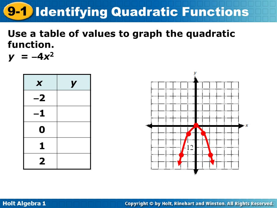 Holt Algebra 1 9-1 Identifying Quadratic Functions Use a table of values to graph the quadratic function. y = – 4x 2 x –2 –2 –1 –1 0 1 2 y 0 –4–4 – 16