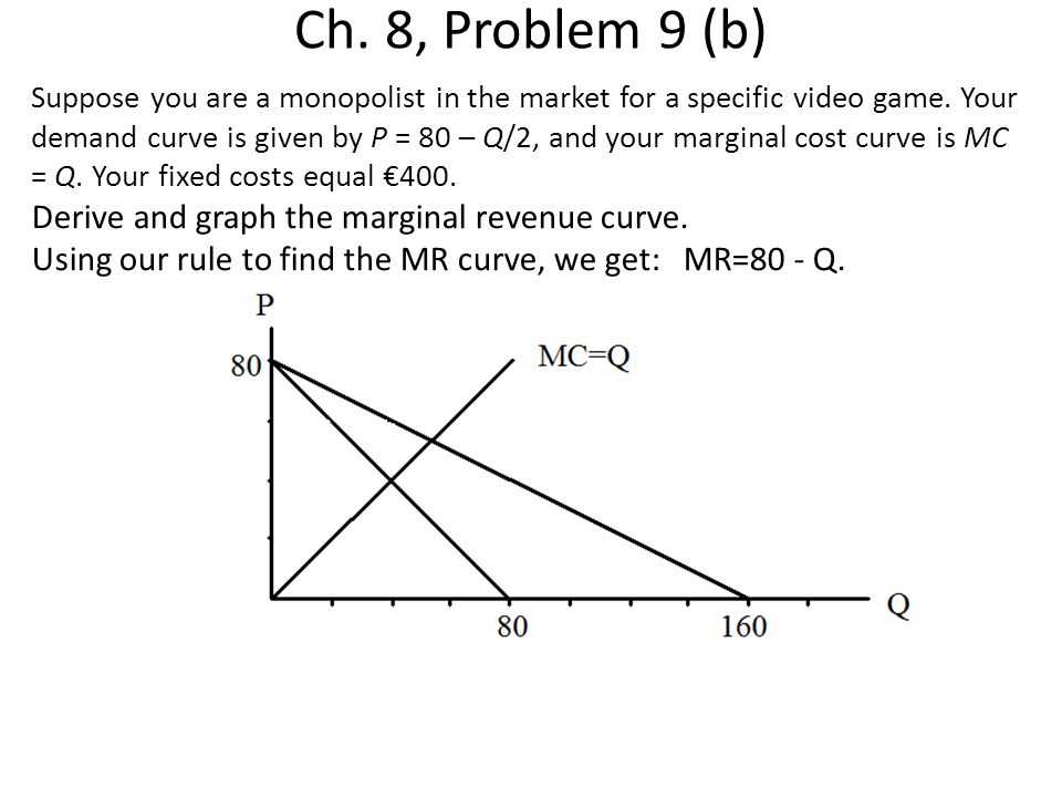 Ch. 8, Problem 9 (b) Suppose you are a monopolist in the market for a specific video game. Your demand curve is given by P = 80 – Q/2, and your margin
