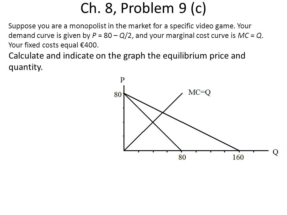 Ch. 8, Problem 9 (c) Suppose you are a monopolist in the market for a specific video game. Your demand curve is given by P = 80 – Q/2, and your margin