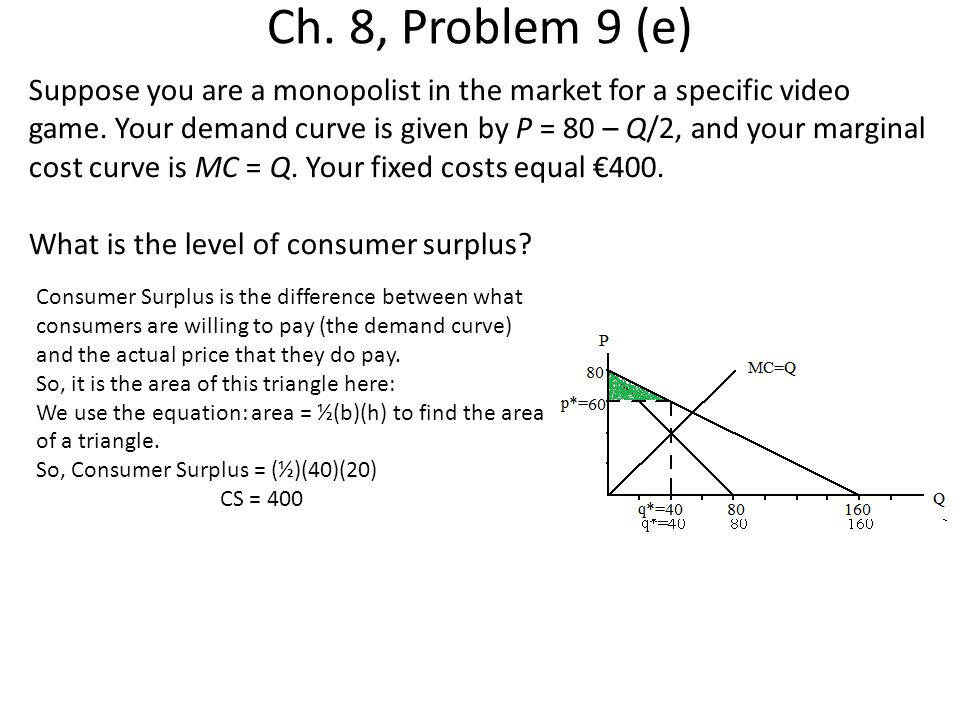 Ch. 8, Problem 9 (e) Suppose you are a monopolist in the market for a specific video game. Your demand curve is given by P = 80 – Q/2, and your margin