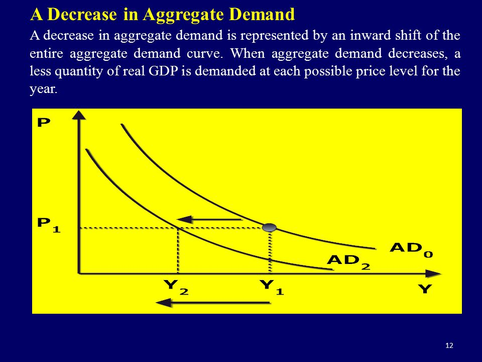 12 A Decrease in Aggregate Demand A decrease in aggregate demand is represented by an inward shift of the entire aggregate demand curve. When aggregat